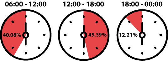 what time of the day are pests most active